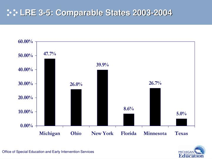 LRE 3-5: Comparable States 2003-2004