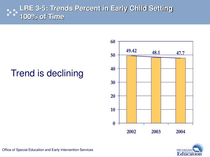 LRE 3-5: Trends Percent in Early Child Setting  100% of Time