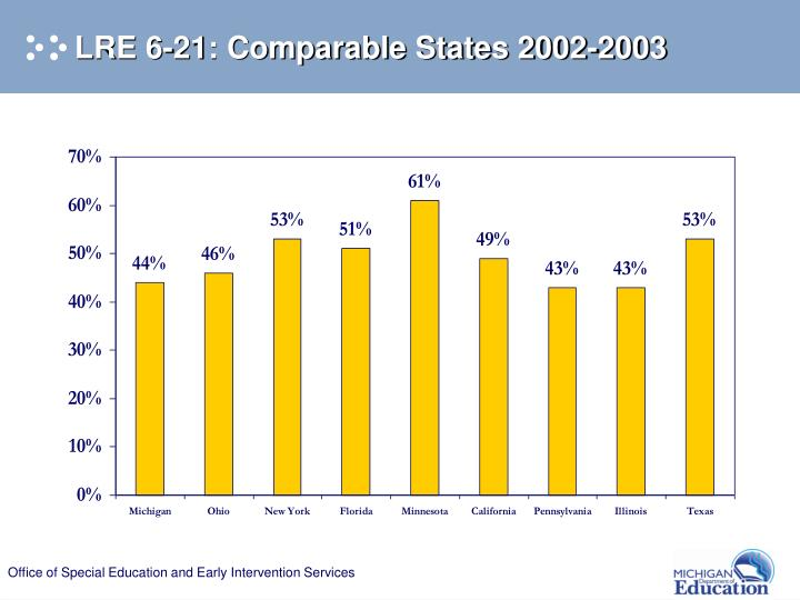 LRE 6-21: Comparable States 2002-2003