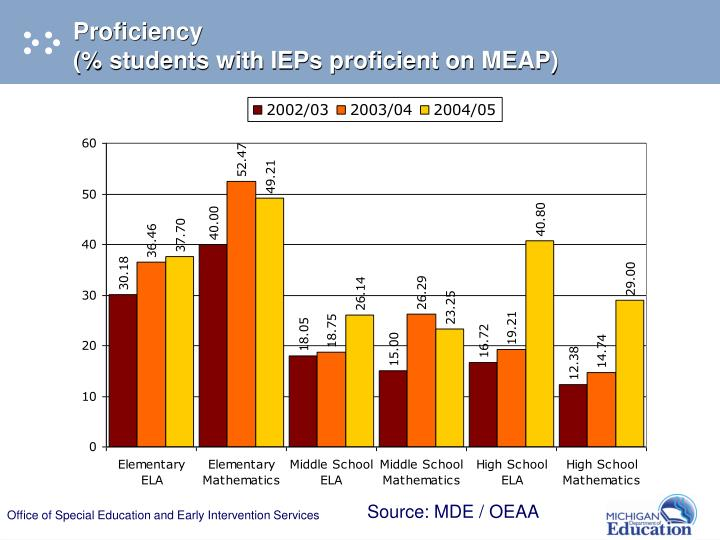 Proficiency                                                                    (% students with IEPs proficient on MEAP)