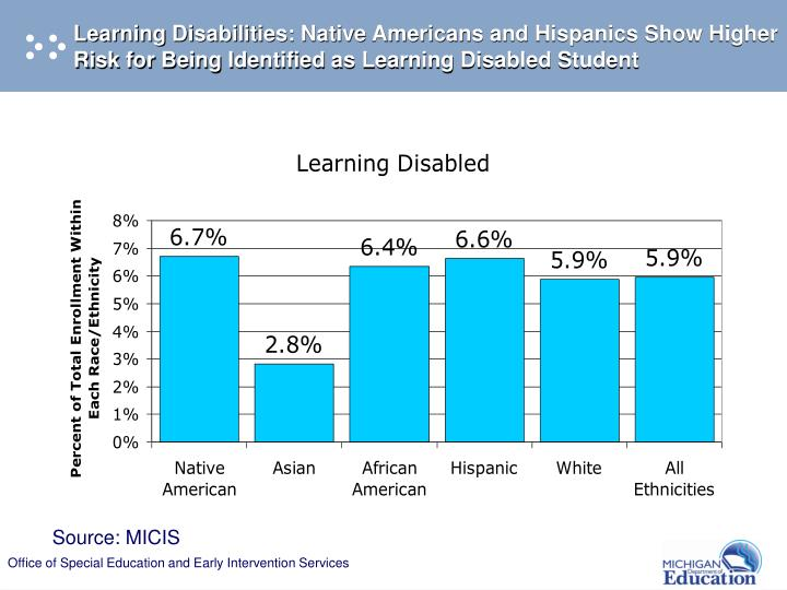 Learning Disabilities: Native Americans and Hispanics Show Higher Risk for Being Identified as Learning Disabled Student