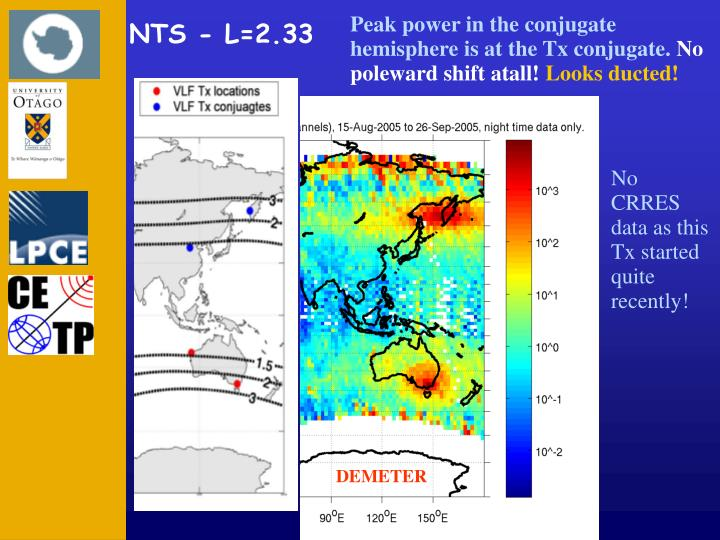 Peak power in the conjugate hemisphere is at the Tx conjugate.