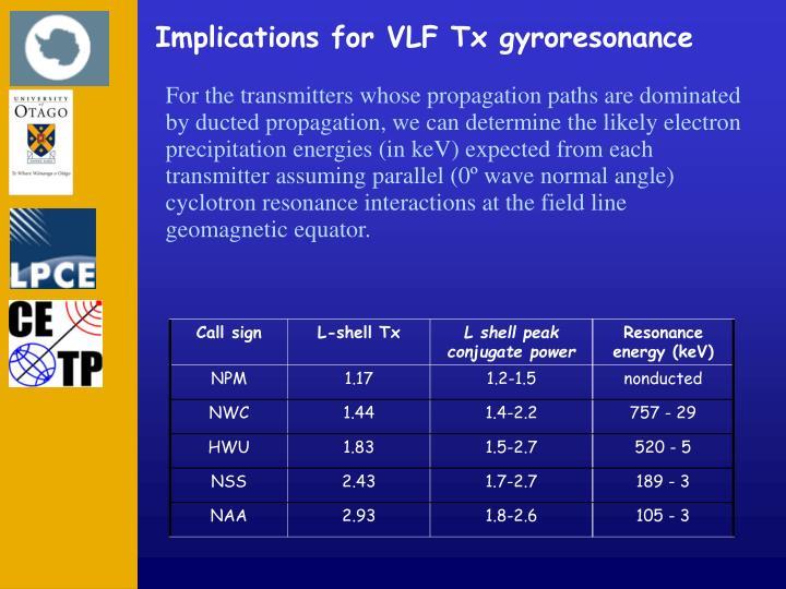 Implications for VLF Tx gyroresonance