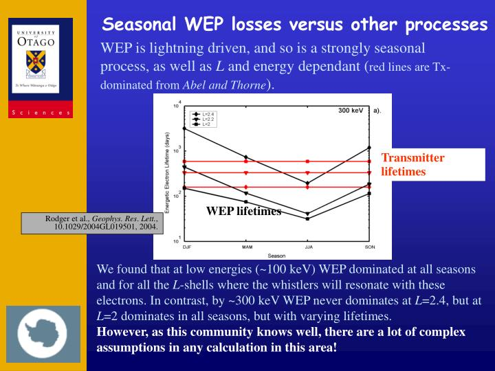 Seasonal WEP losses versus other processes