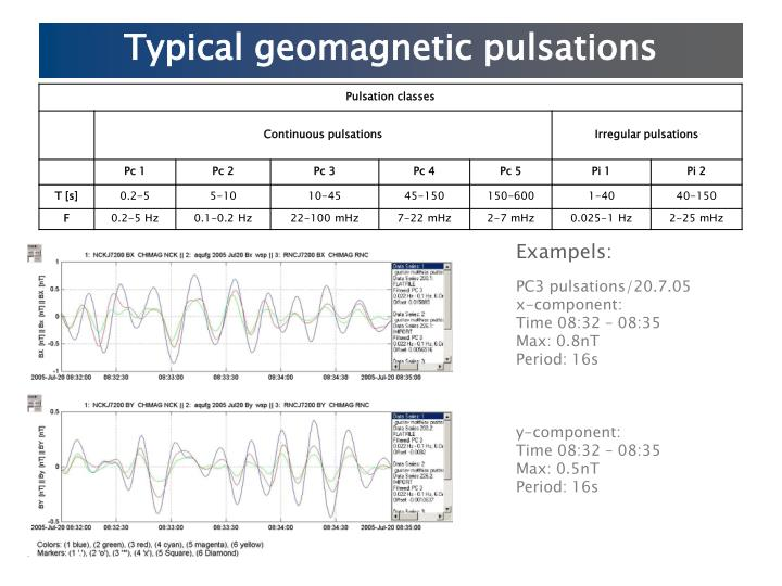 Typical geomagnetic pulsations