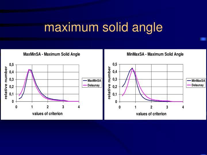 maximum solid angle