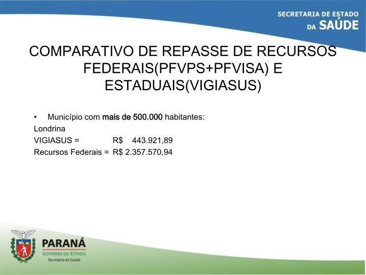 COMPARATIVO DE REPASSE DE RECURSOS