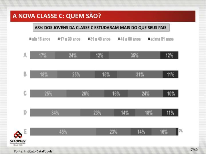 A NOVA CLASSE C: QUEM SÃO?