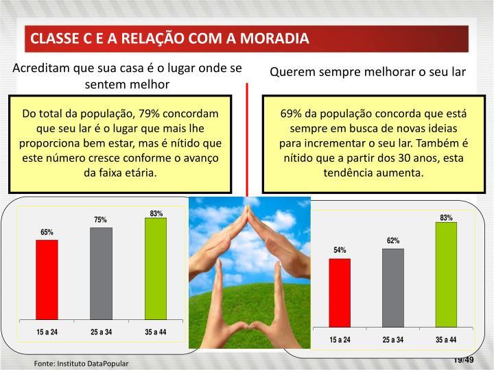 CLASSE C E A RELAÇÃO COM A MORADIA