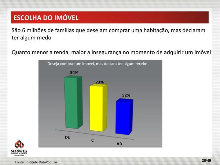 ESCOLHA DO IMÓVEL
