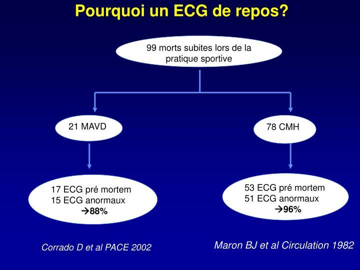 Pourquoi un ECG de repos?