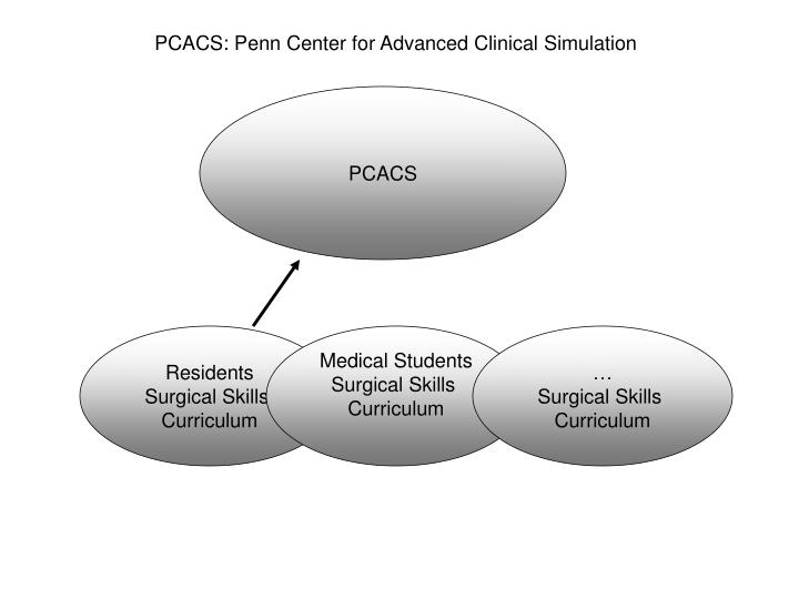 PCACS: Penn Center for Advanced Clinical Simulation