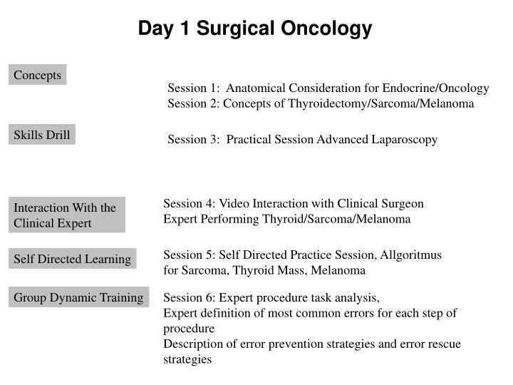 Day 1 Surgical Oncology
