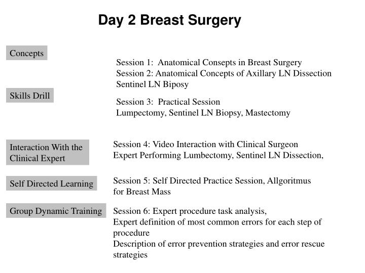 Day 2 Breast Surgery