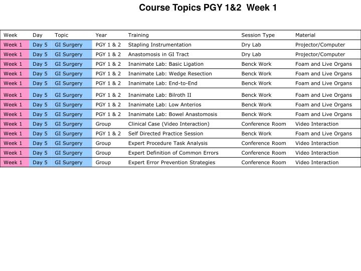 Course Topics PGY 1&2  Week 1