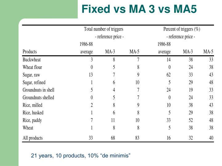 Fixed vs MA 3 vs MA5