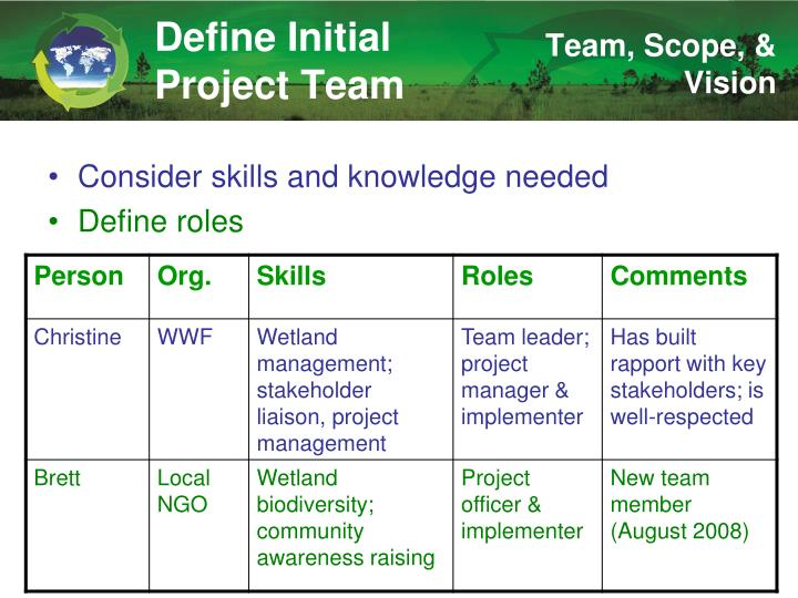 Define Initial Project Team