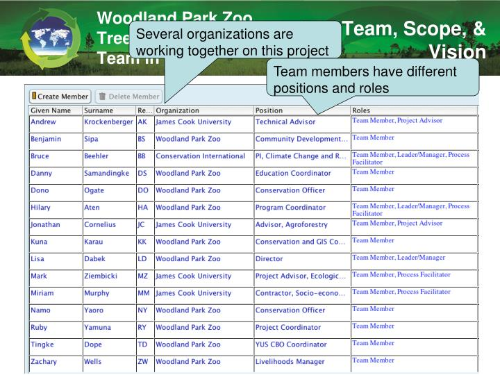 Woodland Park Zoo Tree Kangaroo Project Team in