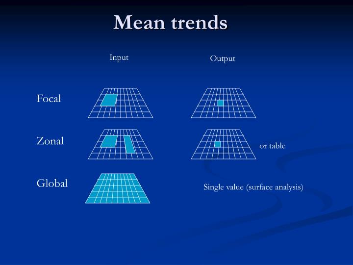 Mean trends