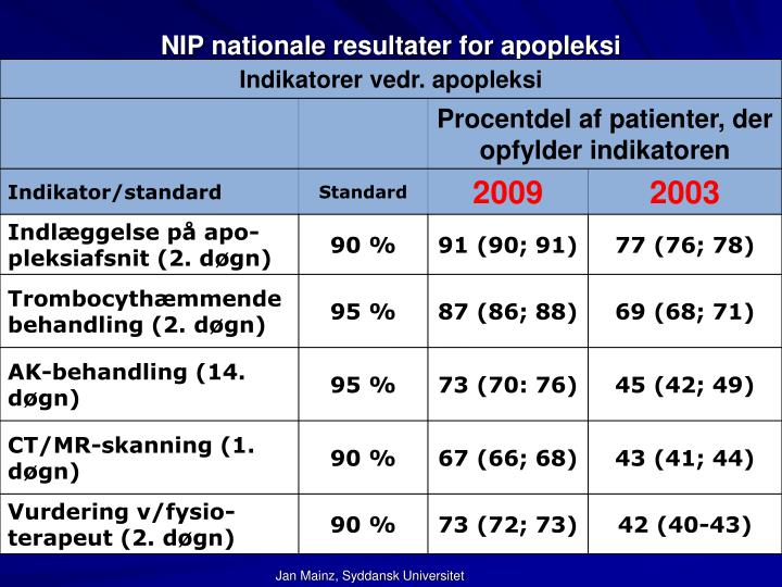 NIP nationale resultater for apopleksi