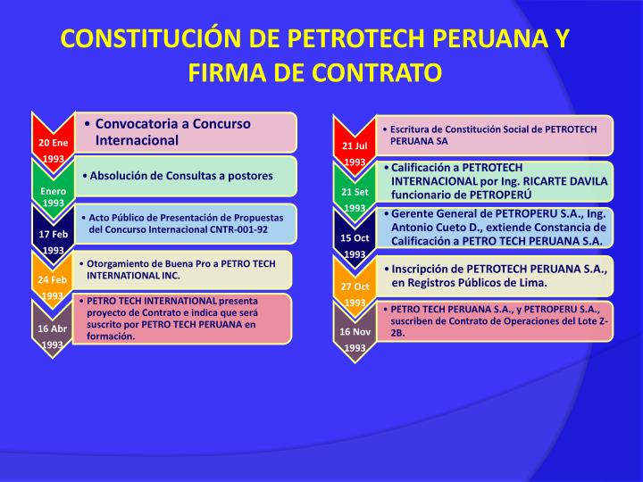 CONSTITUCIÓN DE PETROTECH PERUANA Y FIRMA DE CONTRATO