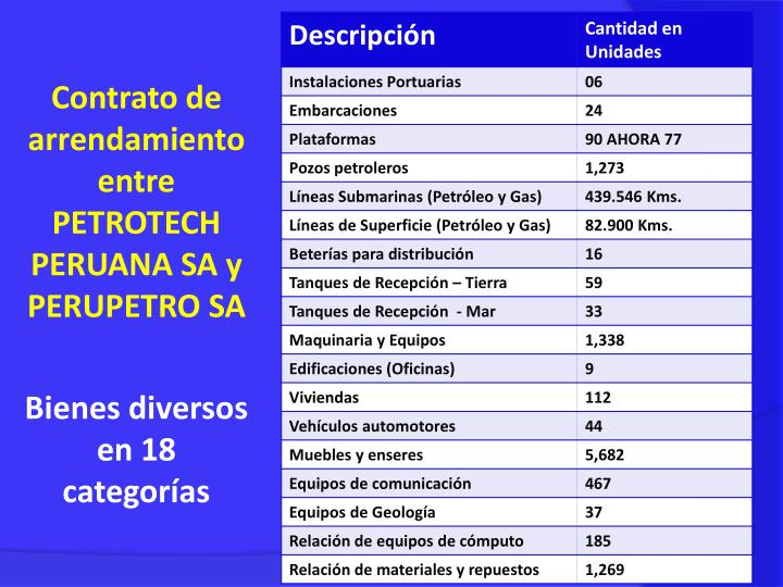 Contrato de arrendamiento entre PETROTECH PERUANA SA y PERUPETRO SA
