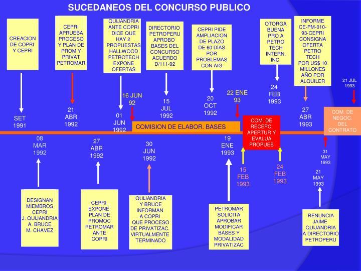 SUCEDANEOS DEL CONCURSO PUBLICO