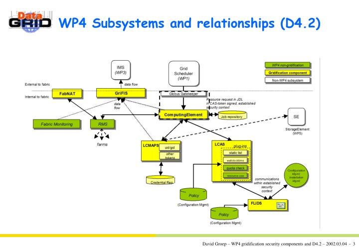 WP4 Subsystems and relationships (D4.2)