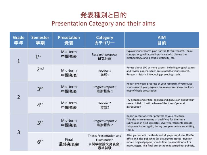 Presentation category and their aims