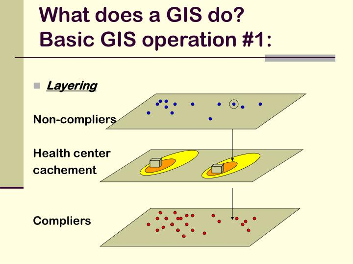 What does a GIS do?