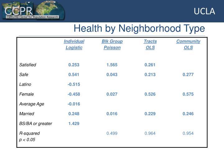 Health by Neighborhood Type