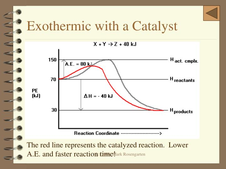 Exothermic with a Catalyst