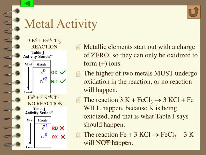Metal Activity
