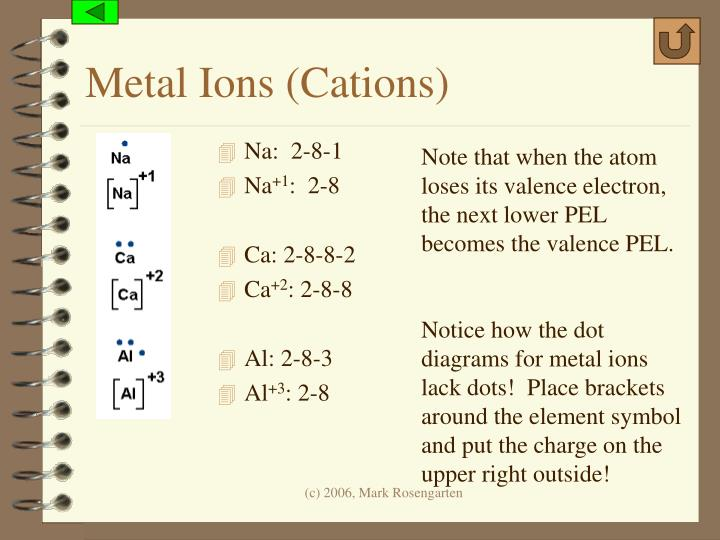 Metal Ions (Cations)