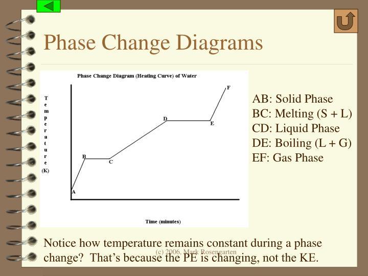 Phase Change Diagrams