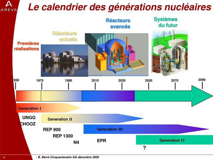 Le calendrier des générations nucléaires