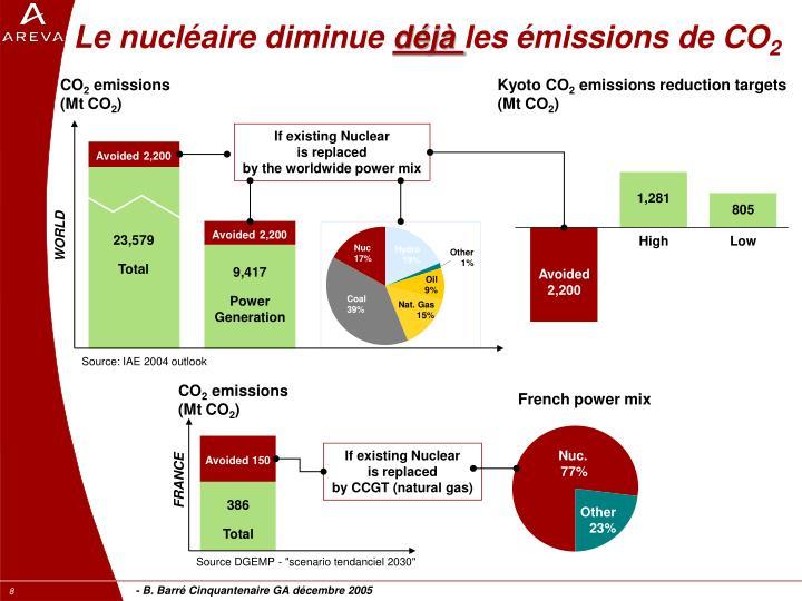 Le nucléaire diminue