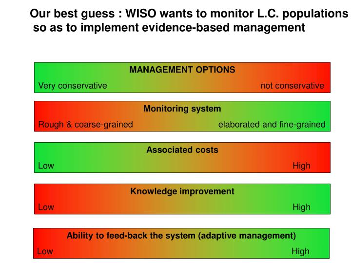 Our best guess : WISO wants to monitor L.C. populations