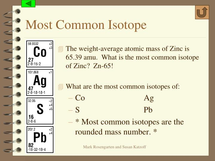 Most Common Isotope