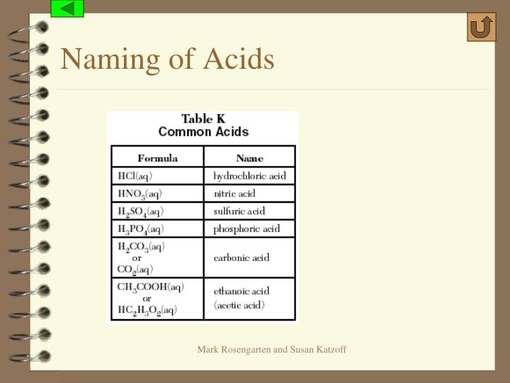 Naming of Acids