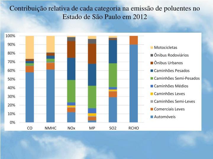 Contribuição relativa de cada categoria na emissão de poluentes no Estado de