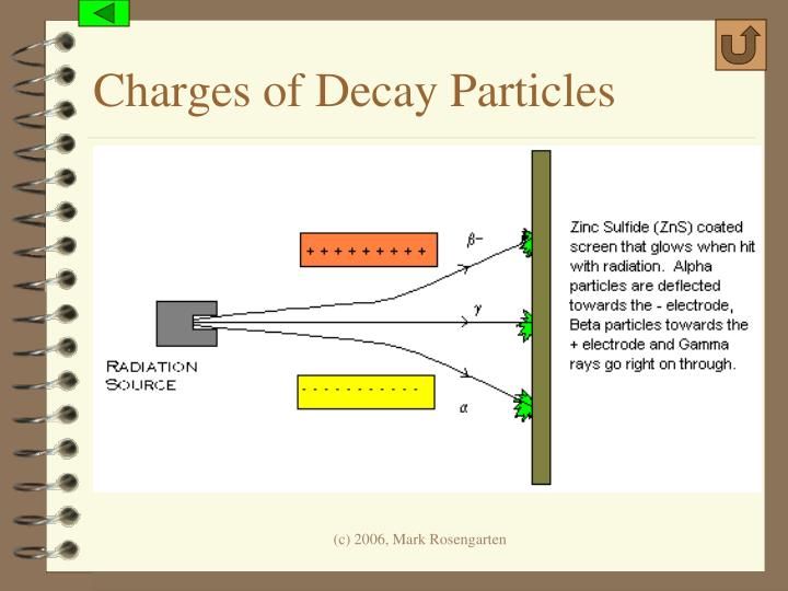 Charges of Decay Particles