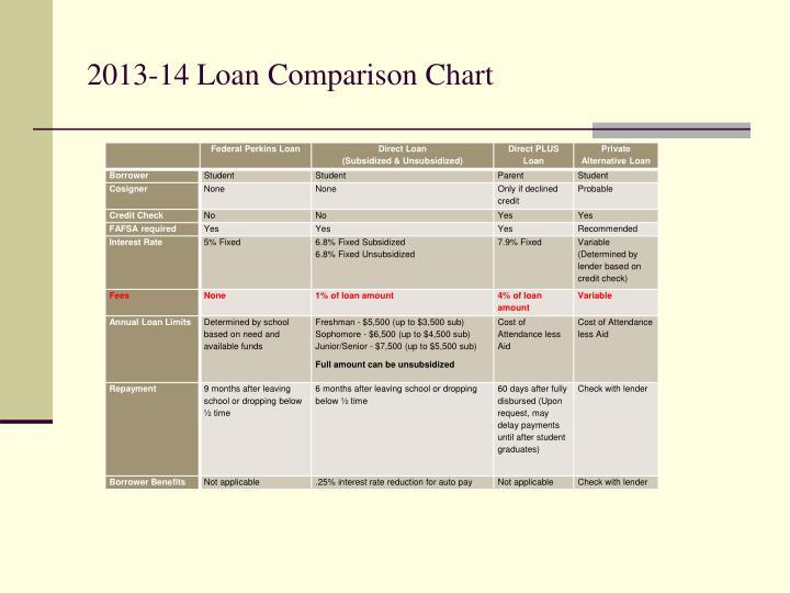 2013-14 Loan Comparison Chart