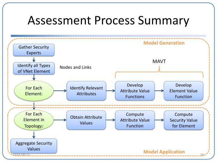 Assessment Process Summary