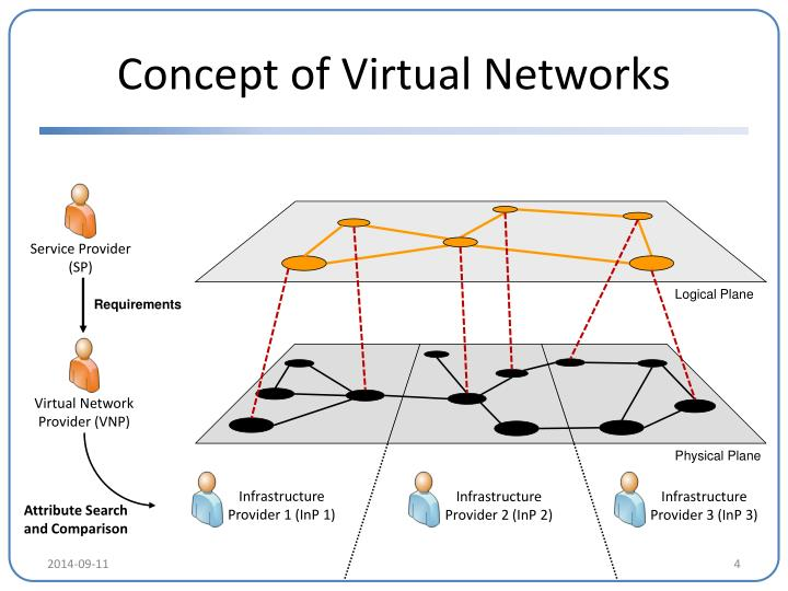 Concept of Virtual Networks