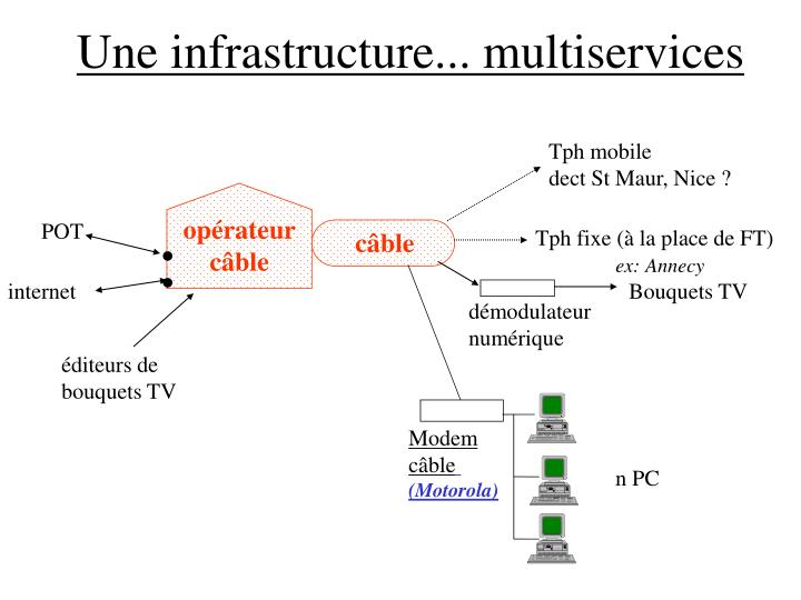 Une infrastructure... multiservices
