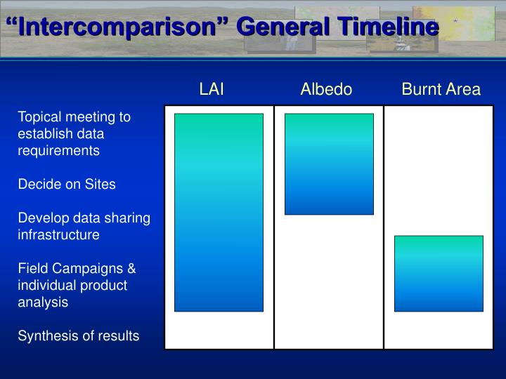 """Intercomparison"" General Timeline"
