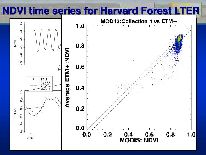 NDVI time series for Harvard Forest LTER