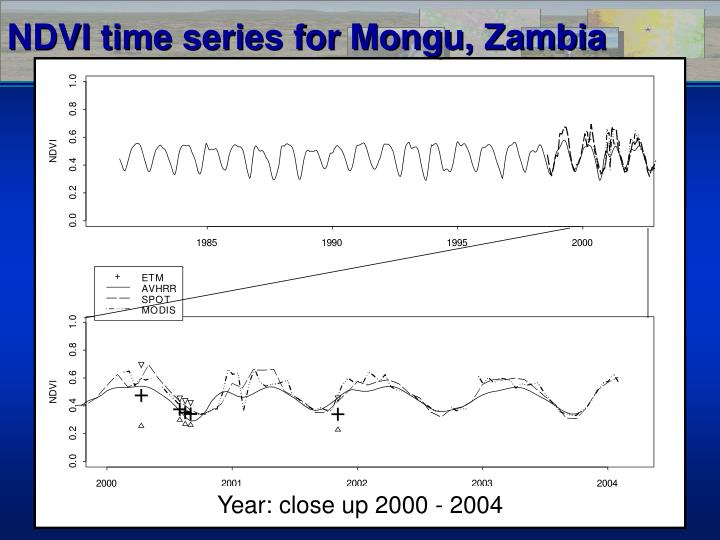 NDVI time series for Mongu, Zambia