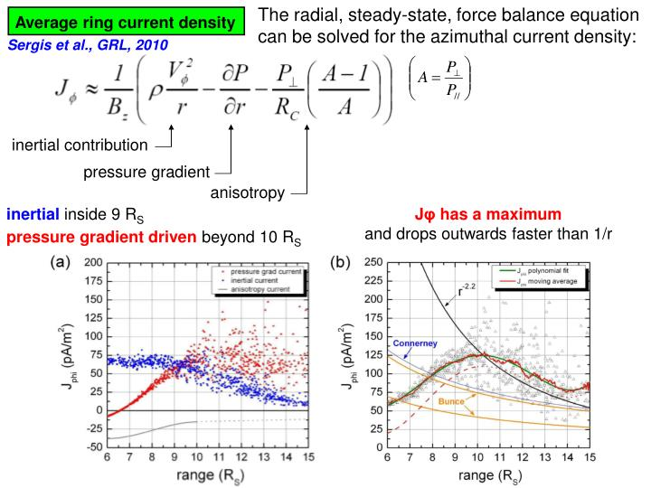 The radial, steady-state, force balance equation